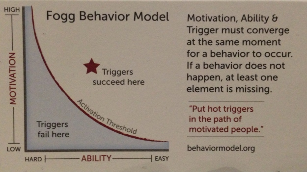 Behavior Model van Fogg